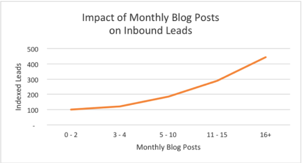 Blog posts impact from organic traffic on leads