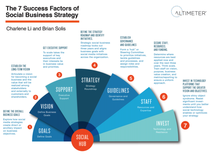 what social factors have driven the Marketing 101: social factors affecting  another major part of consumer buyer behavior is the element of social factors  customer driven targeted.