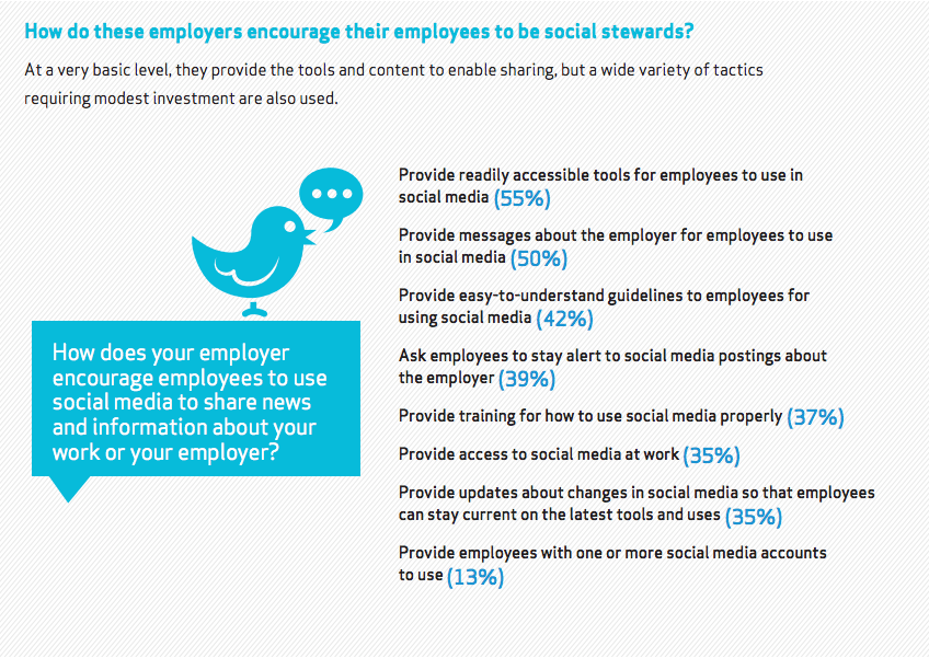 Encouraging employees to share content - social media plan