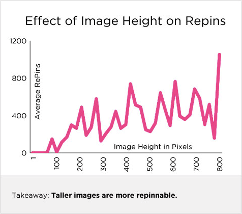 effects of image heights on repins for Pinterest to drive traffic