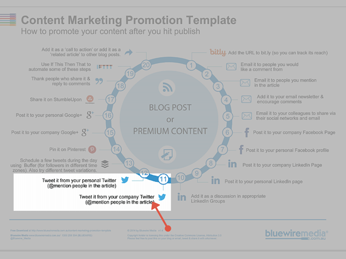 Twitter for content marketing promotion
