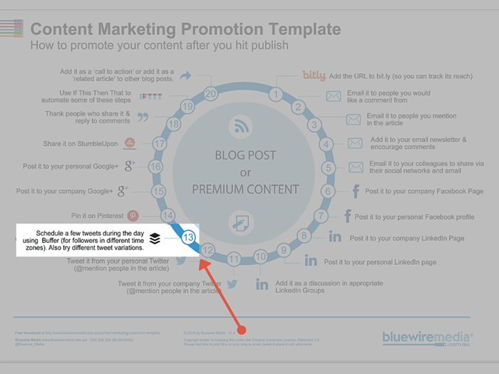 buffer for content marketing promotion
