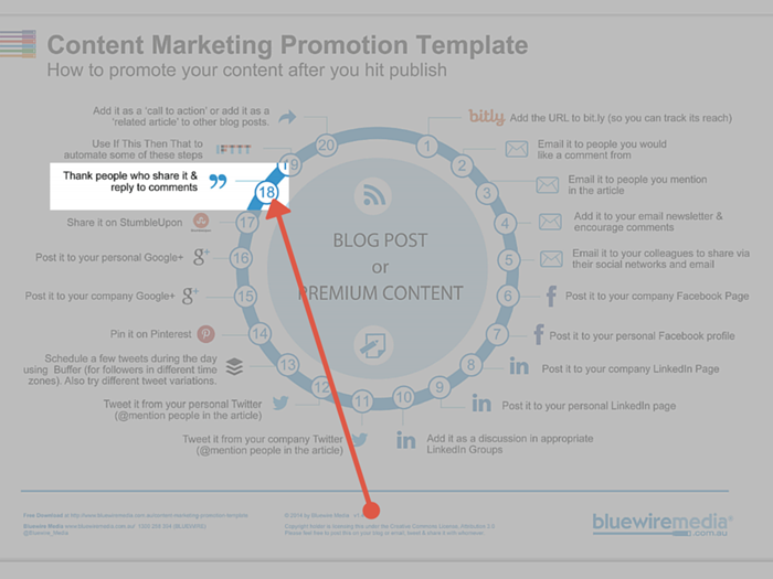 thank people and reply to comments for content marketing promotion