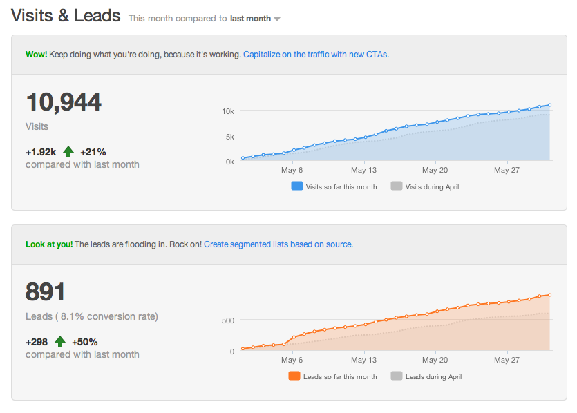 Record breaking Hubspot analytics