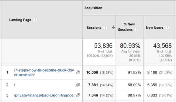 Google analytics landing page example for organic traffic