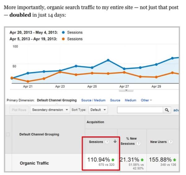 Organic traffic spike for backlinko