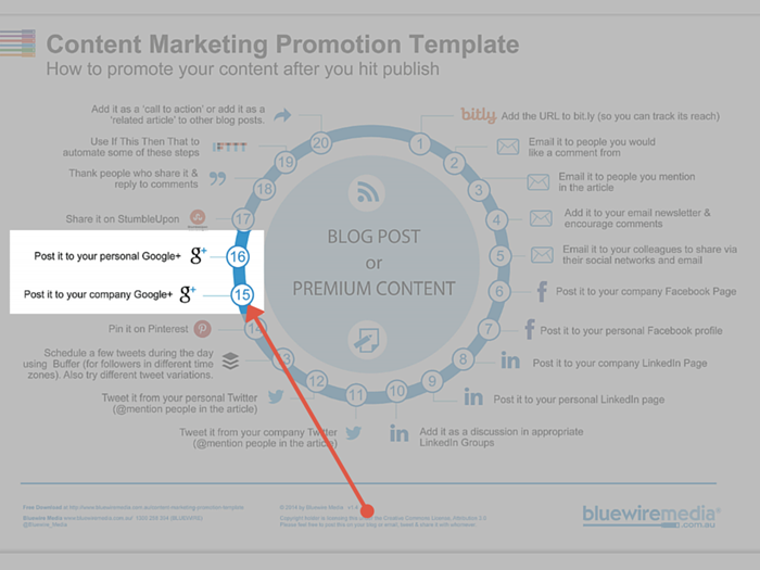 Google+ for content marketing promotion